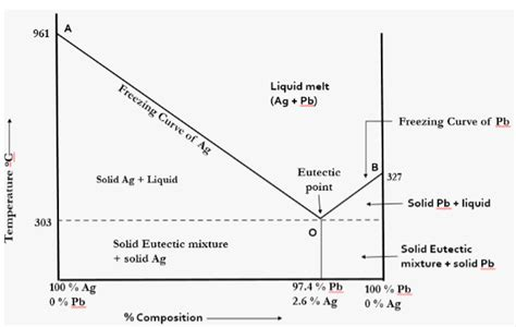 lead silver system phase diagram what is a condensed phase systems draw the phase diagram