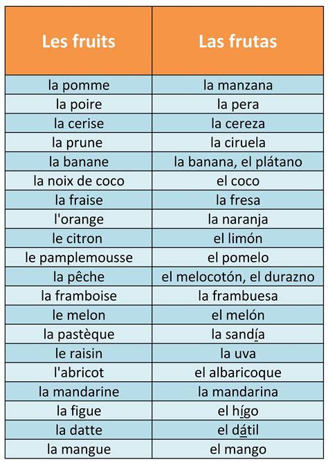 vocabulaire espagnol plus vocabulaire espagnol 2 les fruits