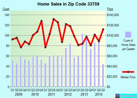 clearwater fl zip code 33759 real estate home value