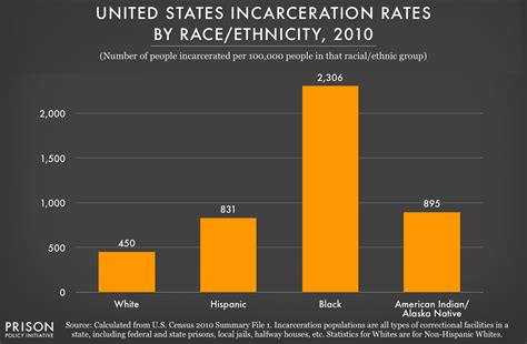 prison statistics by race 2014 our best data visualizations in 2014 prison policy