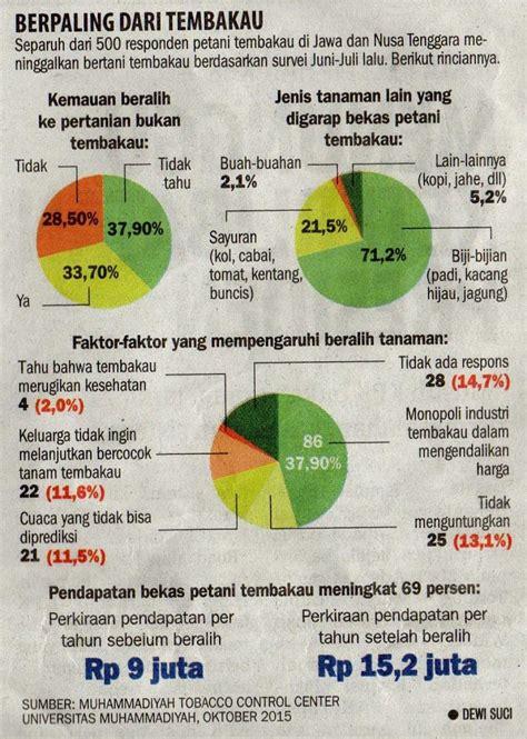 Kritik Teks Jawa kritik dkv mengenai infografis harian koran tempo quot berpaling dari tembakau quot oleh sherihan