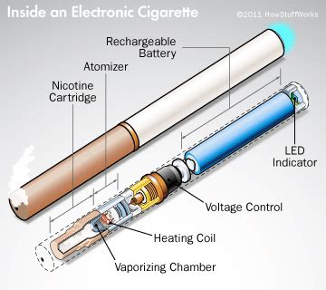 What Does Automotive Engineering Consist Of Using An Electronic Cigarette How Electronic Cigarettes