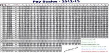 wage grade pay increase