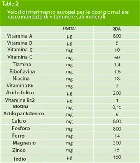 valori proteici alimenti problema etico uno sguardo allo spreco alimentare