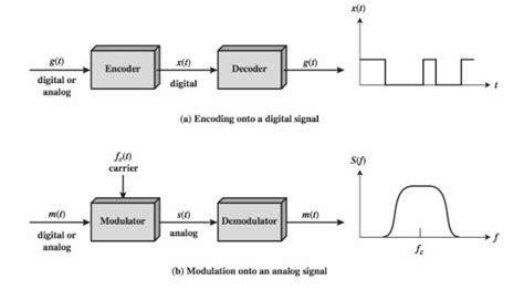 Teknik Pengolahan Isyarat Digital analisis dan desain sitem jaringan there swords halaman 3