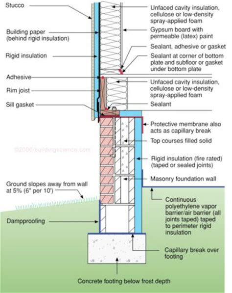 basement crawl space insulation 38 best images about construction methods on