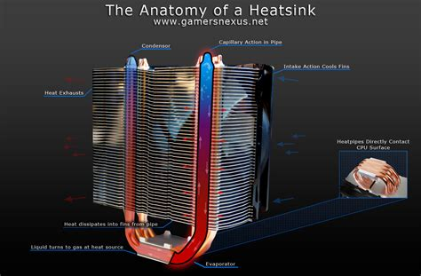 how do tower fans work understanding cpu heatsinks picking the best cpu cooler