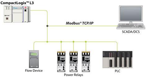 modbus tcp modbus and modbus tcp protocol protocol landing pages