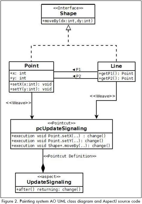 class diagram definition in uml diagram definition a study with the uml class diagram
