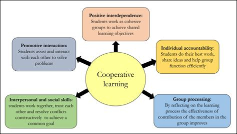 mededpublish cooperative learning through jigsaw