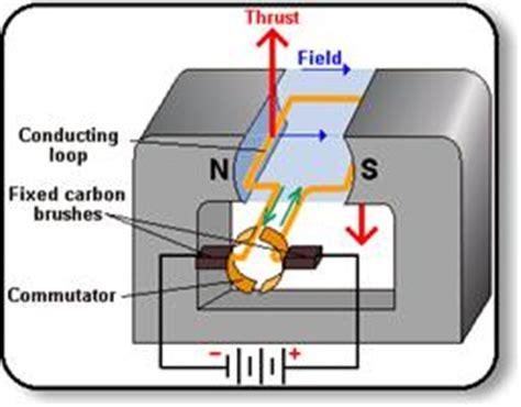 induction generator wiki electric motors and generators energygroove net