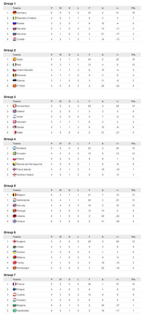 fifa s world cup qualification results 5th april 2014