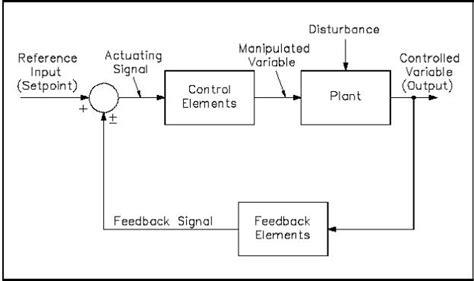feedback diagram feedback block diagram readingrat net
