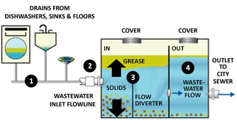 grease trap diagram grease traps liquid environmental solutions