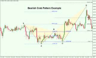 crab pattern trading how to trade the crab pattern and the deep crab pattern