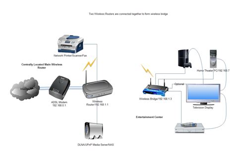 configurare ip wifi using router as wireless bridge how connect two routers to