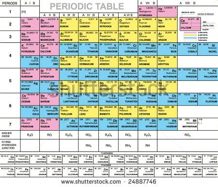 Periodic Table With Names And Symbols by Periodic Table Of Elements With Names And Symbols For