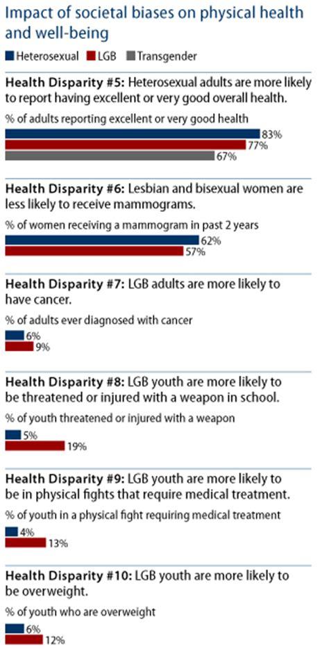 close  lgbt health disparities gap center