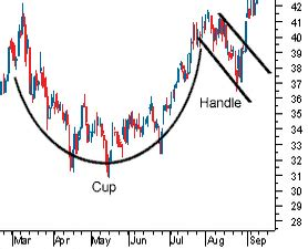 cup and handle pattern screener india cup and handle tutorial