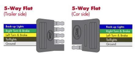 choosing   connectors   trailer wiring
