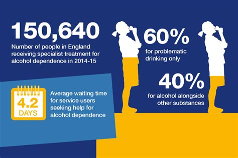 Detox Medication Nhs by Dependence Symptoms Health