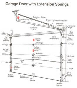 Overhead Door Detail Garage Door Parts Overhead Garage Door Parts Repair
