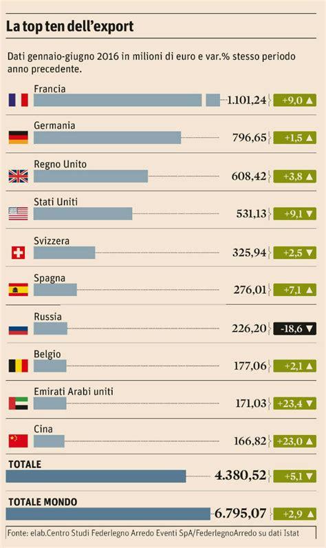 mobile italiano il mobile italiano continua la corsa sui mercati esteri