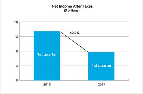 average taxes and insurance on a house u s property casualty insurance industry reports 7 7 billion net income in first