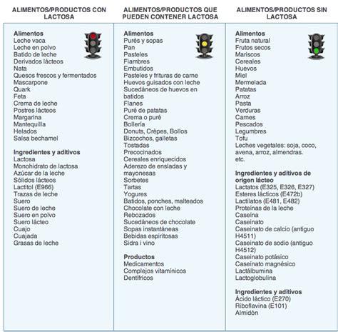 lista de productos  tienen pueden tener   tienen lactosa infografias salud  bienestar