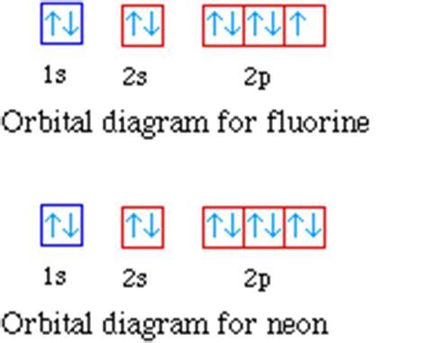 orbital diagram for fluorine diagram of fluorine atom