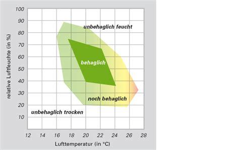wann kondensiert luft gesundheit und lebensqualit 228 t raumklima jechner gmbh