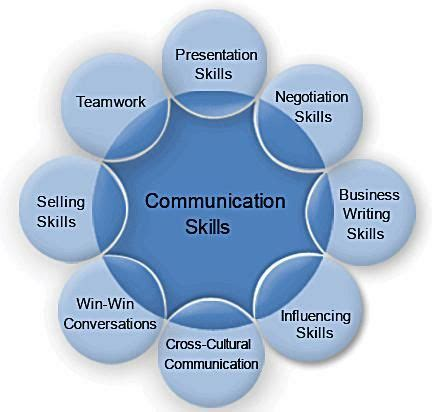what to write in communication skills in a resume 14 best effective communication images on