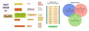 past tense regular verbs to learn