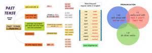 regular verbs past tense myenglishclub