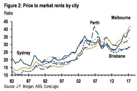 buying a council house for a relative one in five chance sydney melbourne house prices fall economist