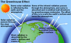 what is the greenhouse gas effect definition interesting gchavda gchavda