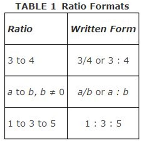 Ratio Table Exles by Ratio And Proportion