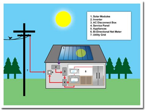 how can we generate electricity at home quora