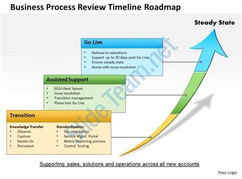 business process review template 0514 business process review timeline roadmap powerpoint