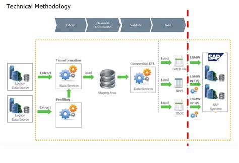 Sap Data Conversion by Sap Data Conversion 4 What Is Data Migration 2 Devendran Dev Sap Bods Data Migration Lead