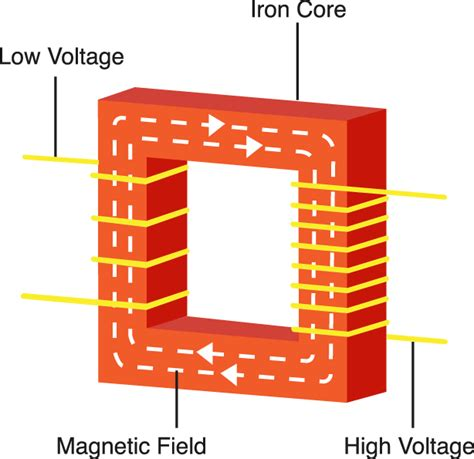 power transformer diagram transformers substations horizon power horizon