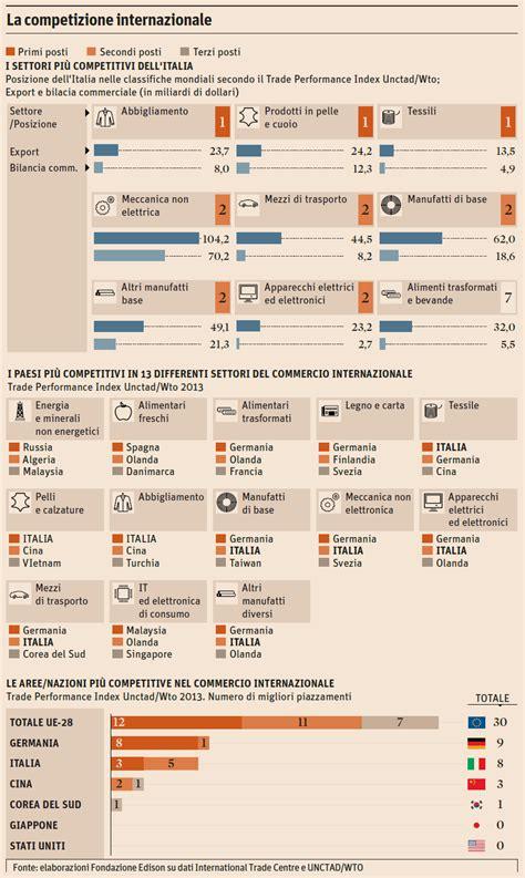 ore commercio il valore commercio internazionale nel 2013 info data