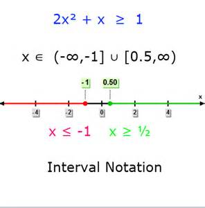 Interval Notation Infinity Image Gallery Interval Notation