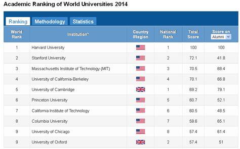 Ranking Universidades Mba Mundo by La Universidad De Zaragoza De Nuevo Entre Las 500 Mejores