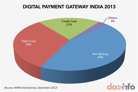 indiapay payment gateway powers online payments in india net banking drove digital payment industry in india inr