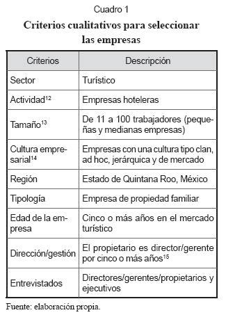 Comparacion Entre Carta Formal E Informal by The Culture Of Mexican Family Tourism Businesses And Its