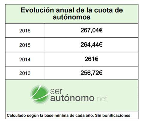 cuotas de seguridad social de la rama 2016 cuota de aut 243 nomos cu 225 nto paga un aut 243 nomo ser aut 243 nomo