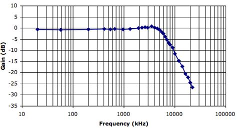 high pass filter lab report index of lab filter