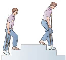 How To Walk Up Stairs On Crutches by Body Mechanics And Positioning Client Care Nursing Part 4
