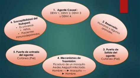 cadena epidemiologica agente causal epidemiologia dengue
